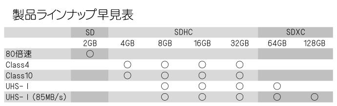 BONZARTオリジナルSDカード 製品ラインナップ早見表