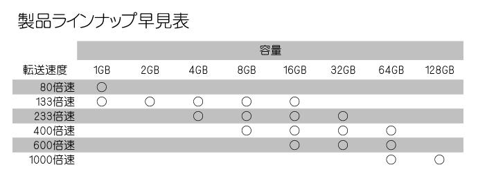 BONZARTオリジナルコンパクトフラッシュカード 製品ラインナップ早見表